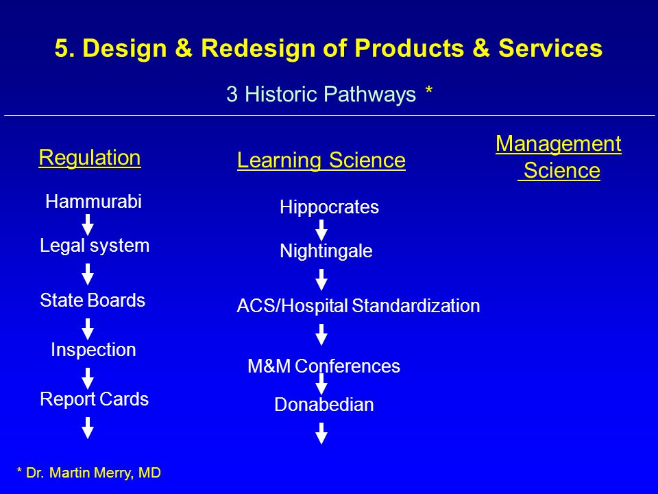 3 Historic Pathways * Regulation Learning Science Management Science Hammurabi Legal system State Boards Inspection Report Cards Hippocrates Nightinga
