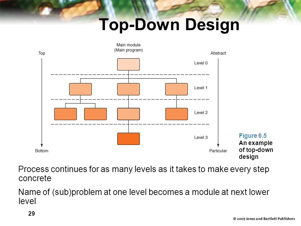 29 Top-Down Design Process continues for as many levels as it takes to make every step concrete Name of (sub)problem at one level becomes a module at next lower level Figure 6.5 An example of top-down design
