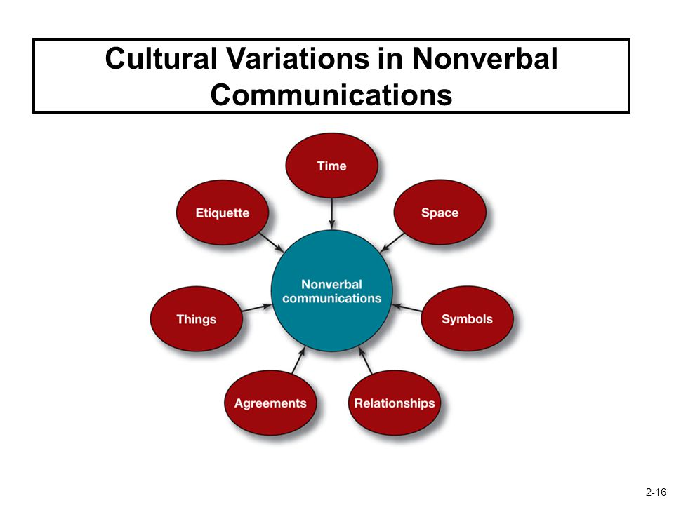 Cultural Variations in Nonverbal Communications 2-16