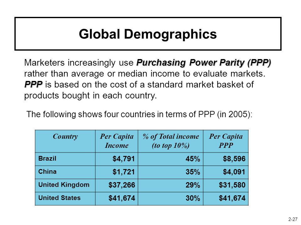 Global Demographics Purchasing Power Parity (PPP) PPP Marketers increasingly use Purchasing Power Parity (PPP) rather than average or median income to evaluate markets.