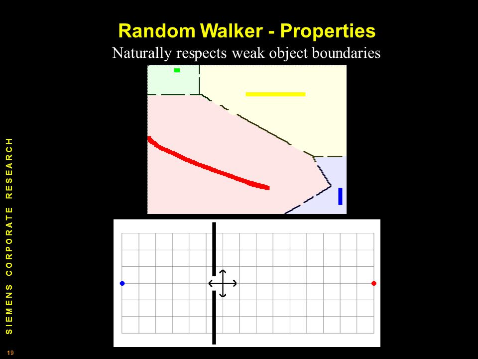 S I E M E N S C O R P O R A T E R E S E A R C H 19 Naturally respects weak object boundaries Random Walker - Properties