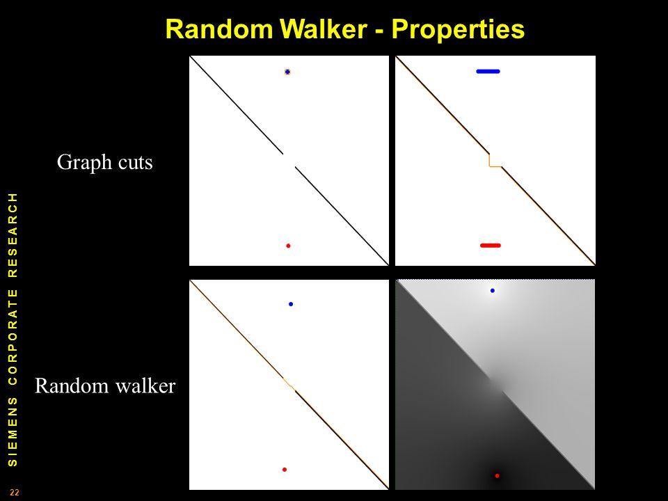 S I E M E N S C O R P O R A T E R E S E A R C H 22 Random walker Graph cuts Random Walker - Properties