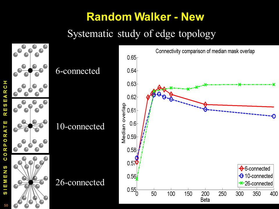 S I E M E N S C O R P O R A T E R E S E A R C H 50 Random Walker - New Systematic study of edge topology 6-connected 10-connected 26-connected