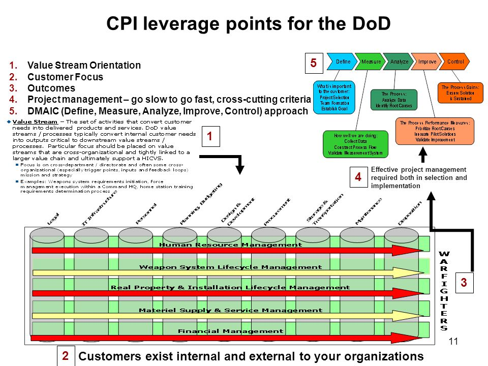 11 CPI leverage points for the DoD 1.Value Stream Orientation 2.Customer Focus 3.Outcomes 4.Project management – go slow to go fast, cross-cutting criteria 5.DMAIC (Define, Measure, Analyze, Improve, Control) approach Customers exist internal and external to your organizations 1 2 3 5 Effective project management required both in selection and implementation 4