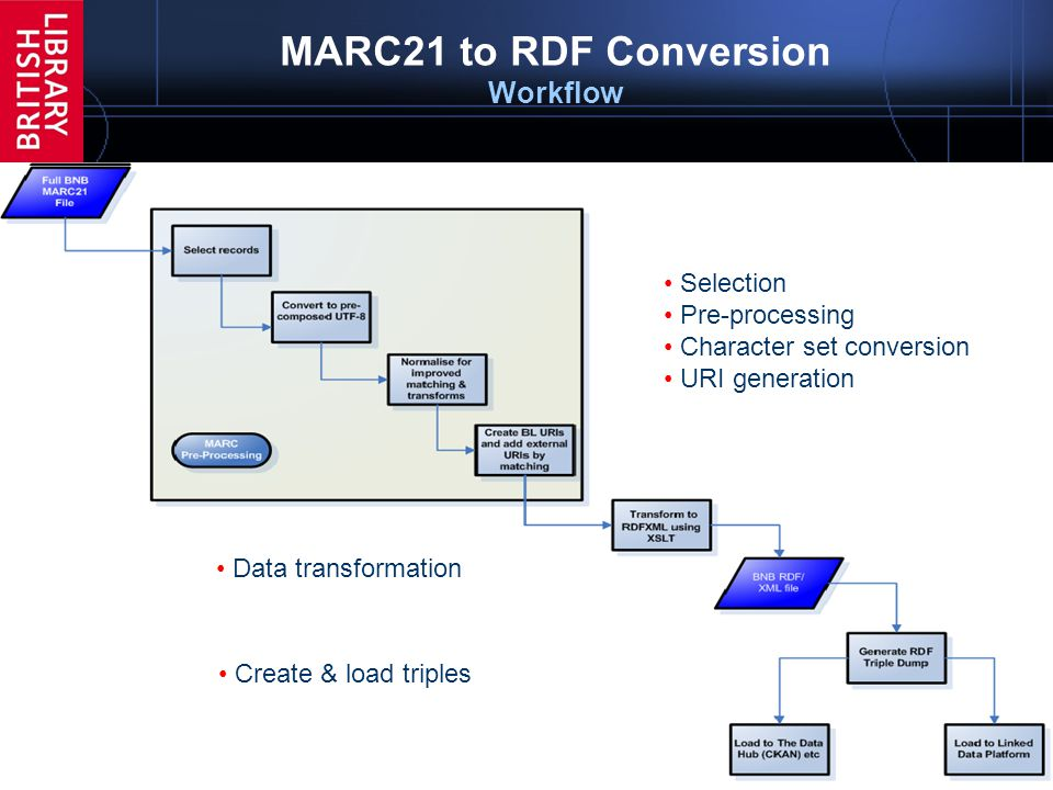 15 MARC21 to RDF Conversion Workflow MARC to RDF conversion Consists of multiple automated steps Selection Pre-processing Character set conversion URI