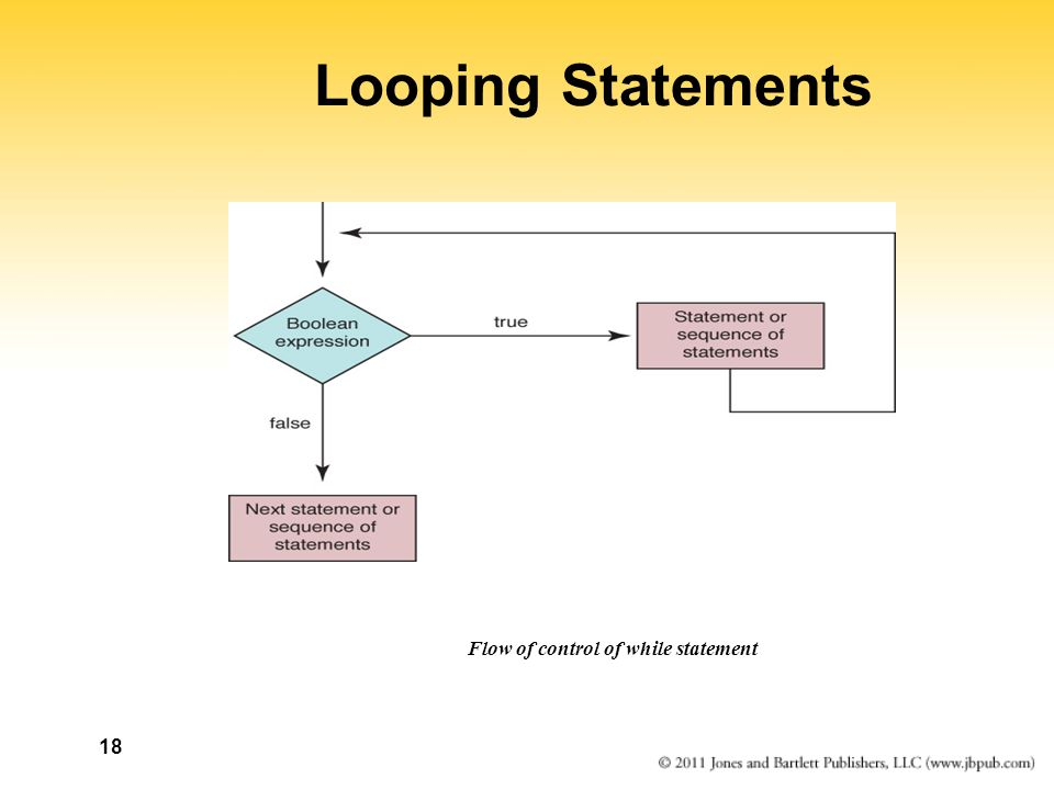 18 Looping Statements Flow of control of while statement