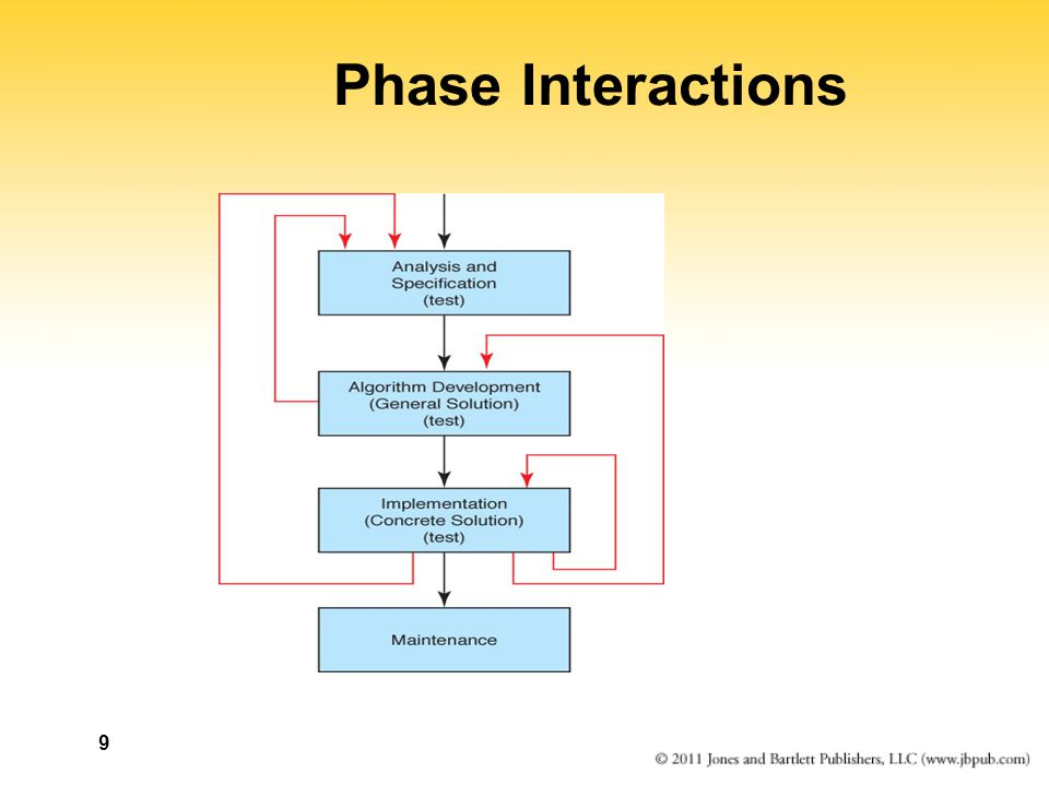 9 Phase Interactions