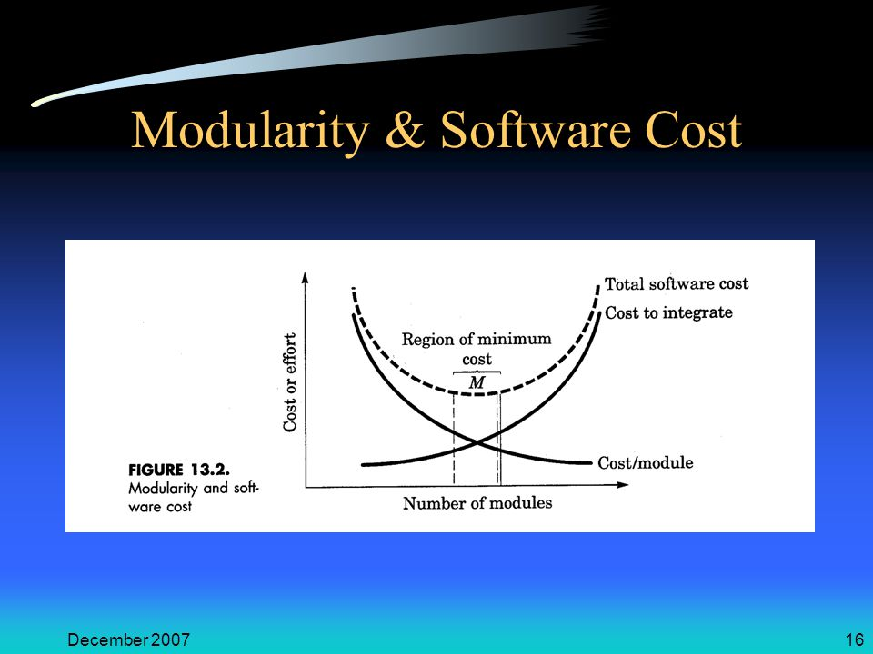 December 200716 Modularity & Software Cost