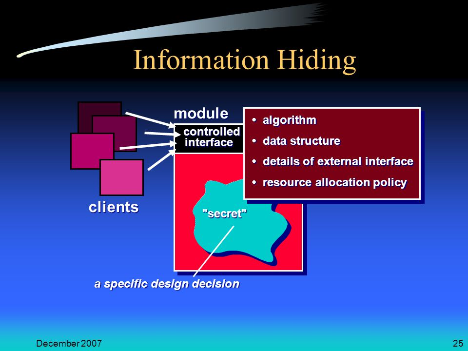 December 200725 Information Hiding module controlled interface secret algorithm algorithm data structure data structure details of external interface details of external interface resource allocation policy resource allocation policy clients a specific design decision