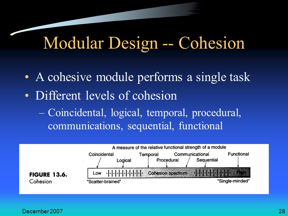 December 200728 Modular Design -- Cohesion A cohesive module performs a single task Different levels of cohesion –Coincidental, logical, temporal, pro