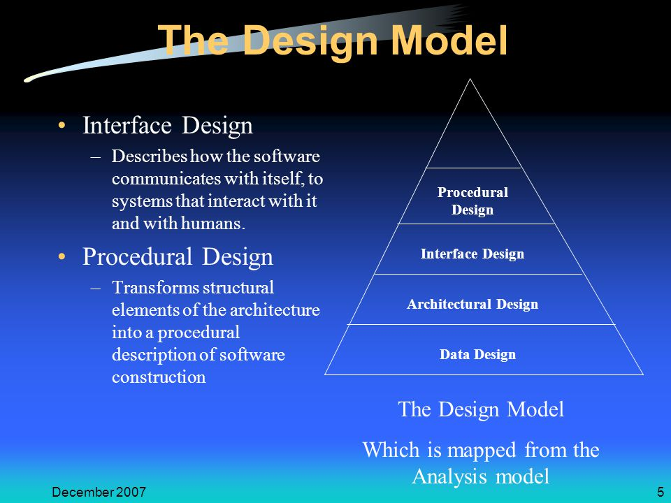 December 20075 The Design Model Interface Design –Describes how the software communicates with itself, to systems that interact with it and with human