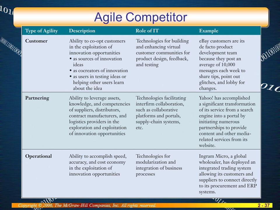 2 - 37 Copyright © 2006, The McGraw-Hill Companies, Inc. All rights reserved. Agile Competitor