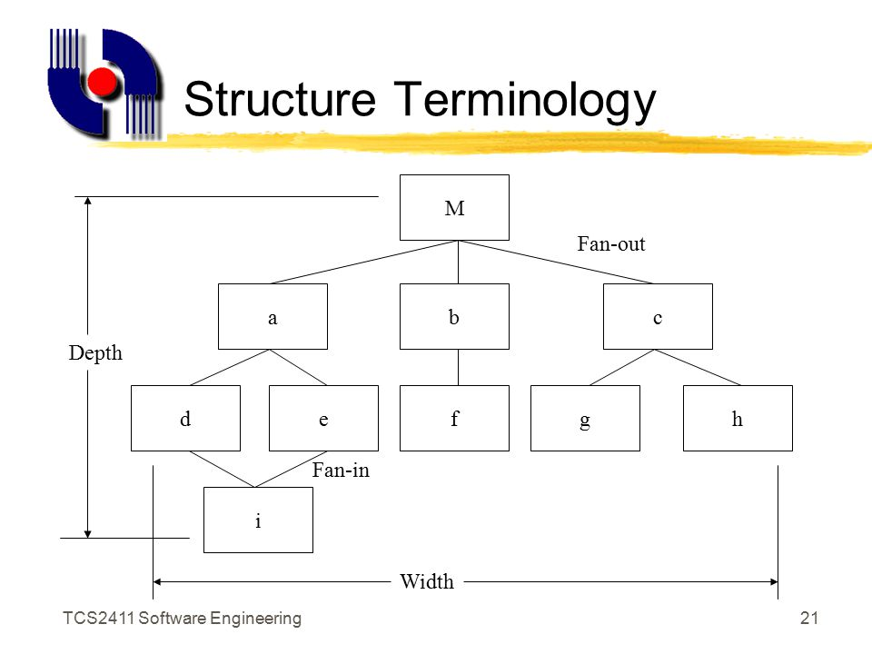 TCS2411 Software Engineering20 Control Hierarchy zHierarchy of modules representing the control relationships zA super-ordinate module controls another module zA subordinate module is controlled by another module zMeasures relevant to control hierarchy: depth, width, fan-in, fan-out
