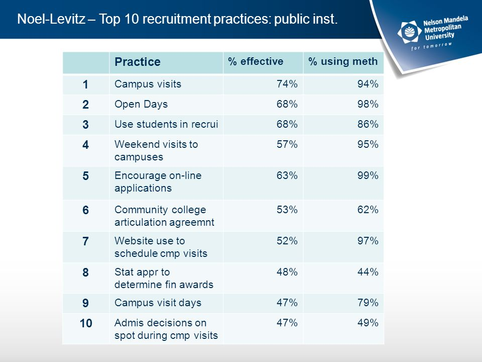 Noel-Levitz – Top 10 recruitment practices: public inst.