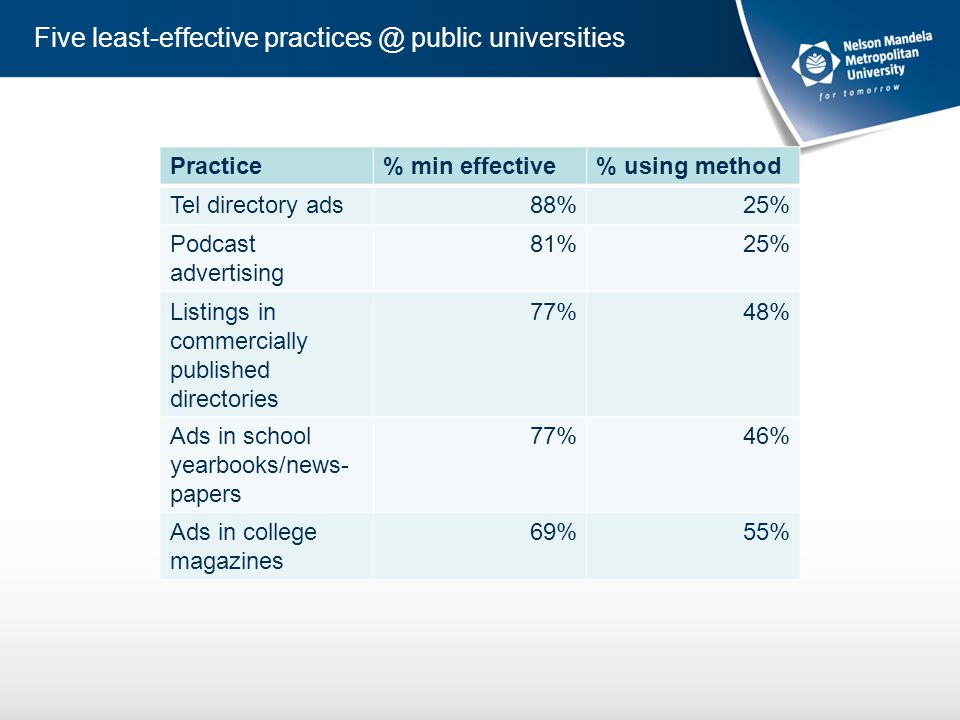 Five least-effective practices @ public universities Practice% min effective% using method Tel directory ads88%25% Podcast advertising 81%25% Listings in commercially published directories 77%48% Ads in school yearbooks/news- papers 77%46% Ads in college magazines 69%55%