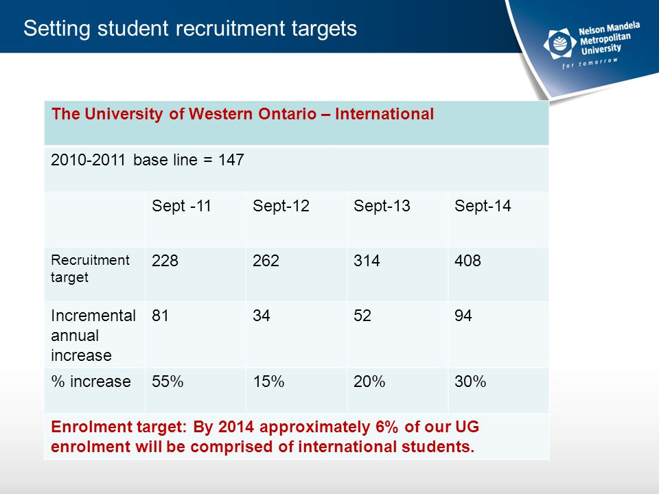 Setting student recruitment targets The University of Western Ontario – International 2010-2011 base line = 147 Sept -11Sept-12Sept-13Sept-14 Recruitment target 228262314408 Incremental annual increase 81345294 % increase55%15%20%30% Enrolment target: By 2014 approximately 6% of our UG enrolment will be comprised of international students.
