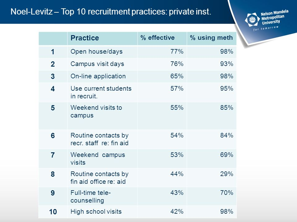Noel-Levitz – Top 10 recruitment practices: private inst.
