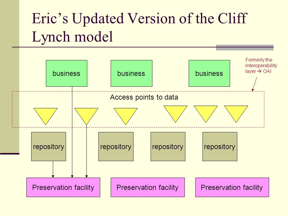 Eric's Updated Version of the Cliff Lynch model repository Access points to data Preservation facility business Formerly the interoperability layer 
