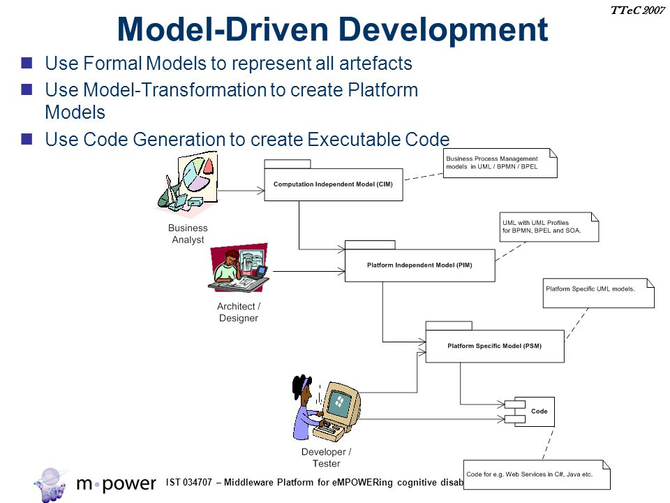 IST 034707 – Middleware Platform for eMPOWERing cognitive disabled and elderly TTeC 2007 Model-Driven Development Use Formal Models to represent all artefacts Use Model-Transformation to create Platform Models Use Code Generation to create Executable Code
