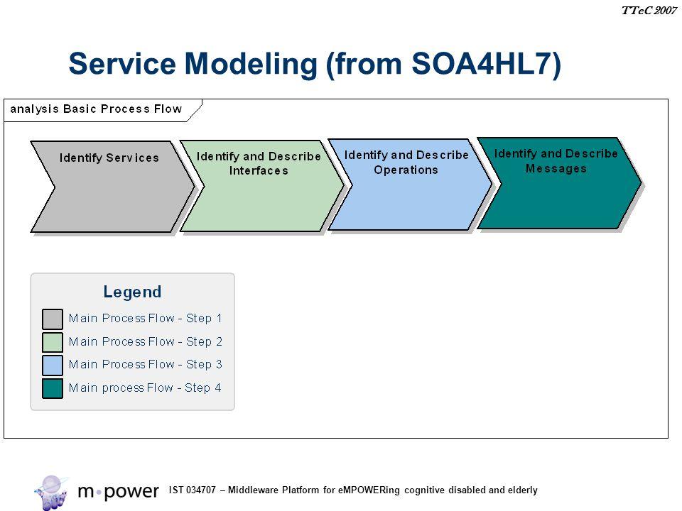 IST 034707 – Middleware Platform for eMPOWERing cognitive disabled and elderly TTeC 2007 Service Modeling (from SOA4HL7)