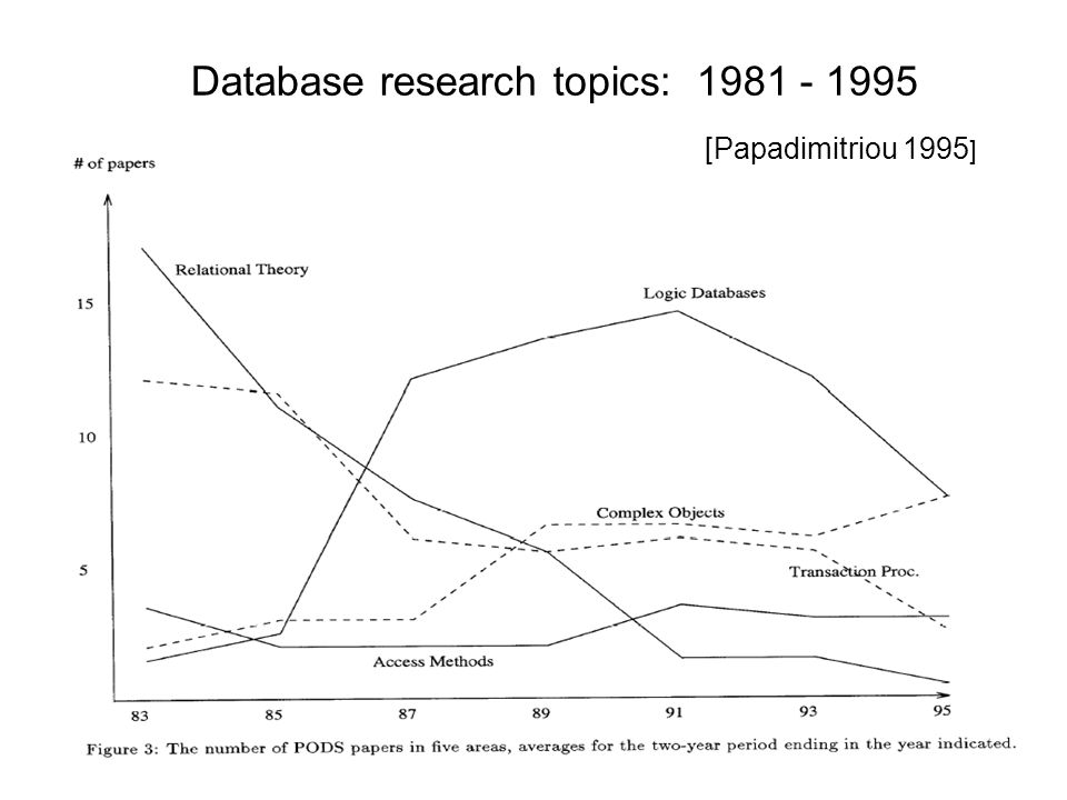 Database research topics: 1981 - 1995 [Papadimitriou 1995 ]