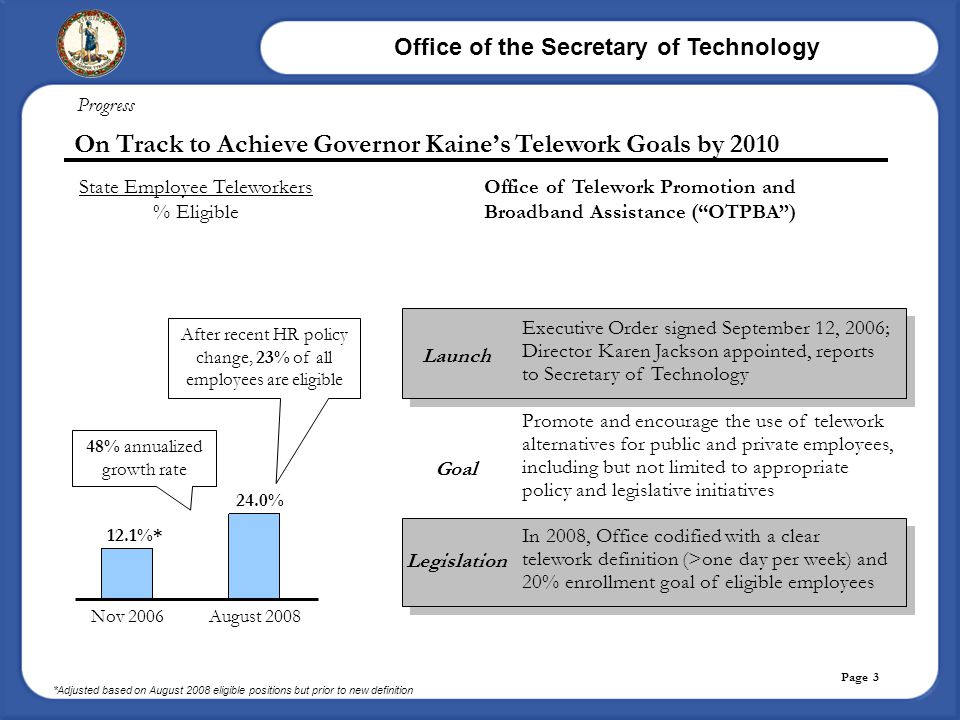 Office of the Secretary of Technology Page 3 On Track to Achieve Governor Kaine's Telework Goals by 2010 Progress Launch Goal Legislation Executive Or