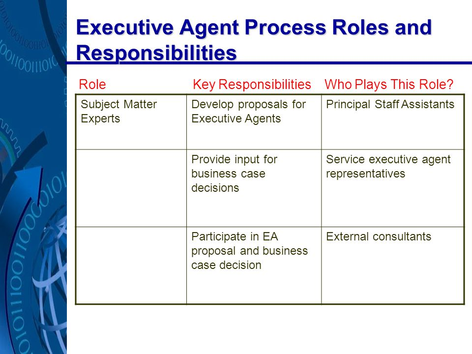 Executive Agent Process Roles and Responsibilities Subject Matter Experts Develop proposals for Executive Agents Principal Staff Assistants Provide input for business case decisions Service executive agent representatives Participate in EA proposal and business case decision External consultants Role Key Responsibilities Who Plays This Role?