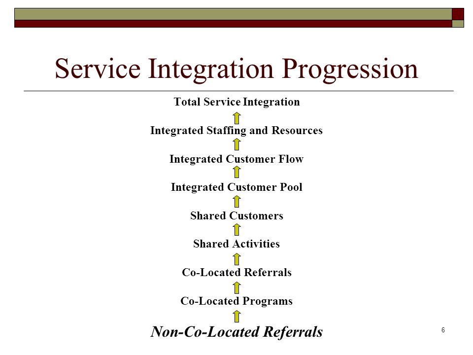 6 Service Integration Progression Total Service Integration Integrated Staffing and Resources Integrated Customer Flow Integrated Customer Pool Shared Customers Shared Activities Co-Located Referrals Co-Located Programs Non-Co-Located Referrals