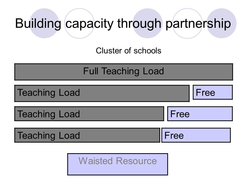 Building capacity through partnership Cluster of schools Full Teaching Load Teaching Load Free Waisted Resource