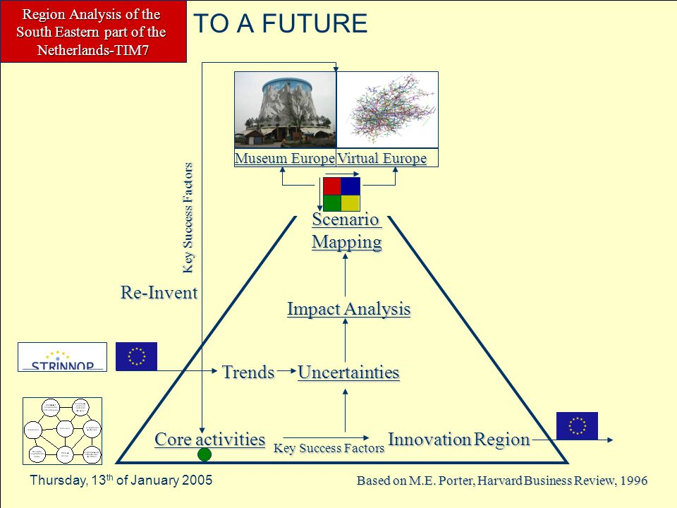 Region Analysis of the South Eastern part of the Netherlands-TIM7 Thursday, 13 th of January 2005 UNCERTAINTY MAPPING High predictability Low predictability Low Impact High Impact Shift of labour to low wage countries Cooperation European regions Energy availability and price Increase average age of the population Strong dependence on big players Political and social stability