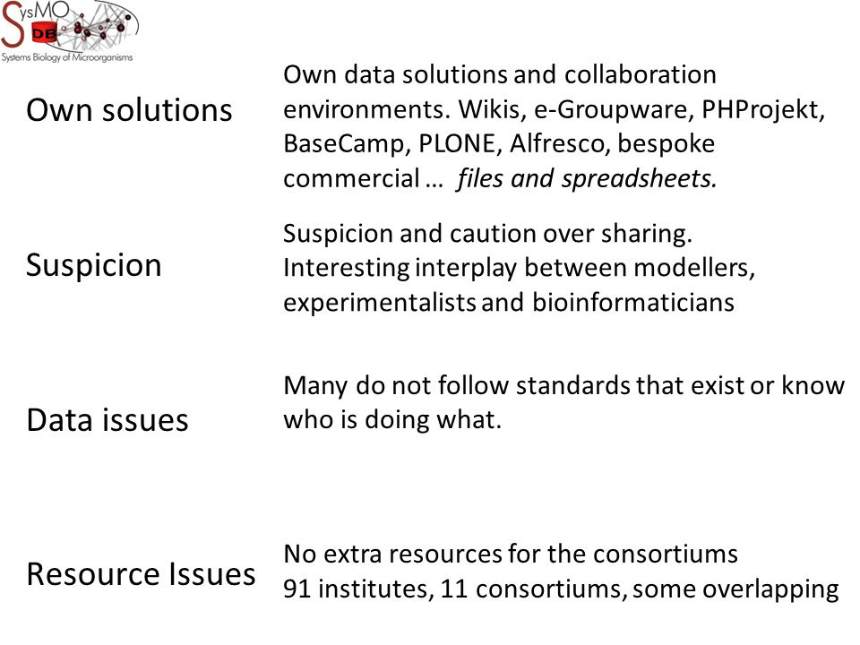 Own solutions Suspicion Data issues Resource Issues Own data solutions and collaboration environments.