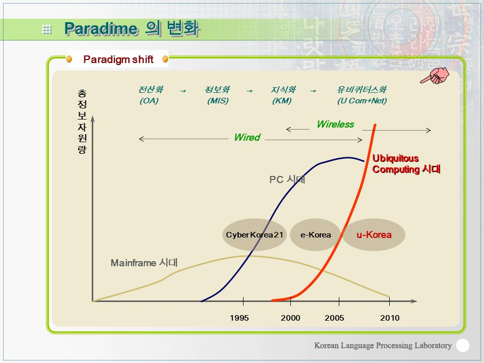 Paradigm shift 1995200020052010 Ubiquitous Computing 시대 Ubiquitous Computing 시대 Mainframe 시대 PC 시대 총정보자원량총정보자원량 전산화 → 정보화 → 지식화 → 유비퀴터스화 (OA) (MIS) (KM) (U Com+Net) Wired Wireless Cyber Korea 21e-Korea u-Korea Paradime 의 변화