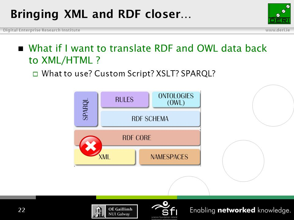 Digital Enterprise Research Institute www.deri.ie Bringing XML and RDF closer… What if I want to translate RDF and OWL data back to XML/HTML ?  What