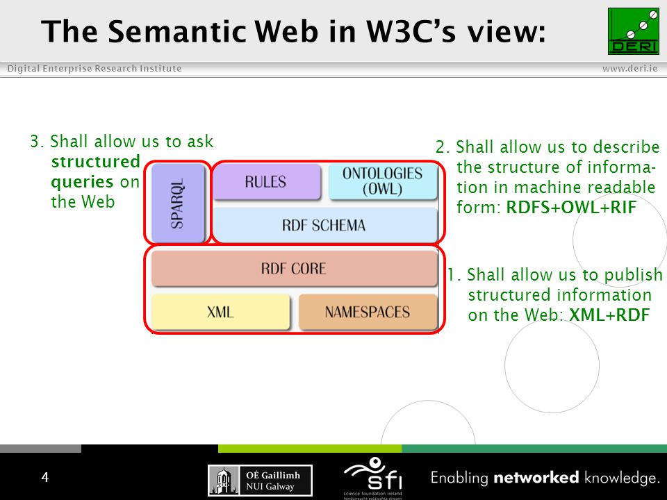 Digital Enterprise Research Institute www.deri.ie The Semantic Web in W3C's view: 1. Shall allow us to publish structured information on the Web: XML+