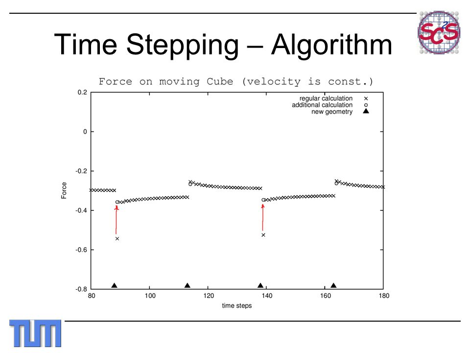 Time Stepping – Algorithm