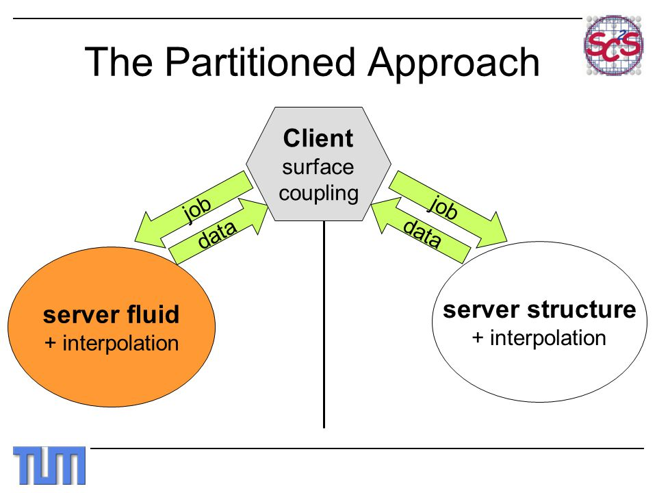 The Partitioned Approach server fluid + interpolation server structure + interpolation job data job data Client surface coupling