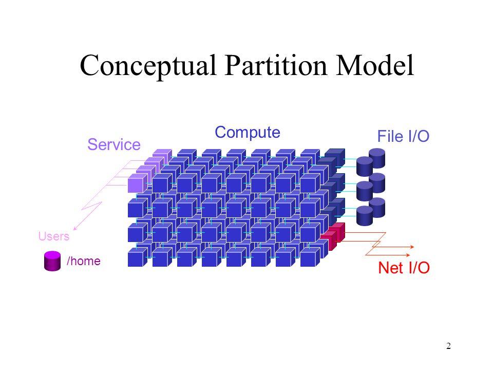 2 Conceptual Partition Model