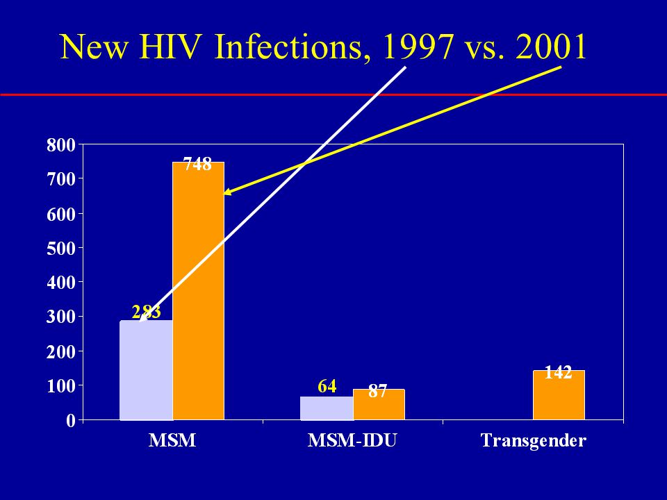 New HIV Infections, 1997 vs. 2001