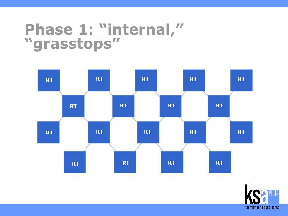 RT Phase 1: internal, grasstops