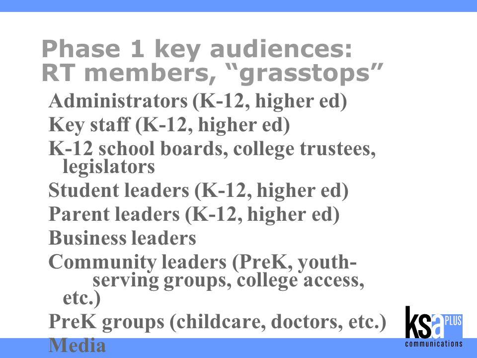 Phase 1 key audiences: RT members, grasstops Administrators (K-12, higher ed) Key staff (K-12, higher ed) K-12 school boards, college trustees, legislators Student leaders (K-12, higher ed) Parent leaders (K-12, higher ed) Business leaders Community leaders (PreK, youth- serving groups, college access, etc.) PreK groups (childcare, doctors, etc.) Media