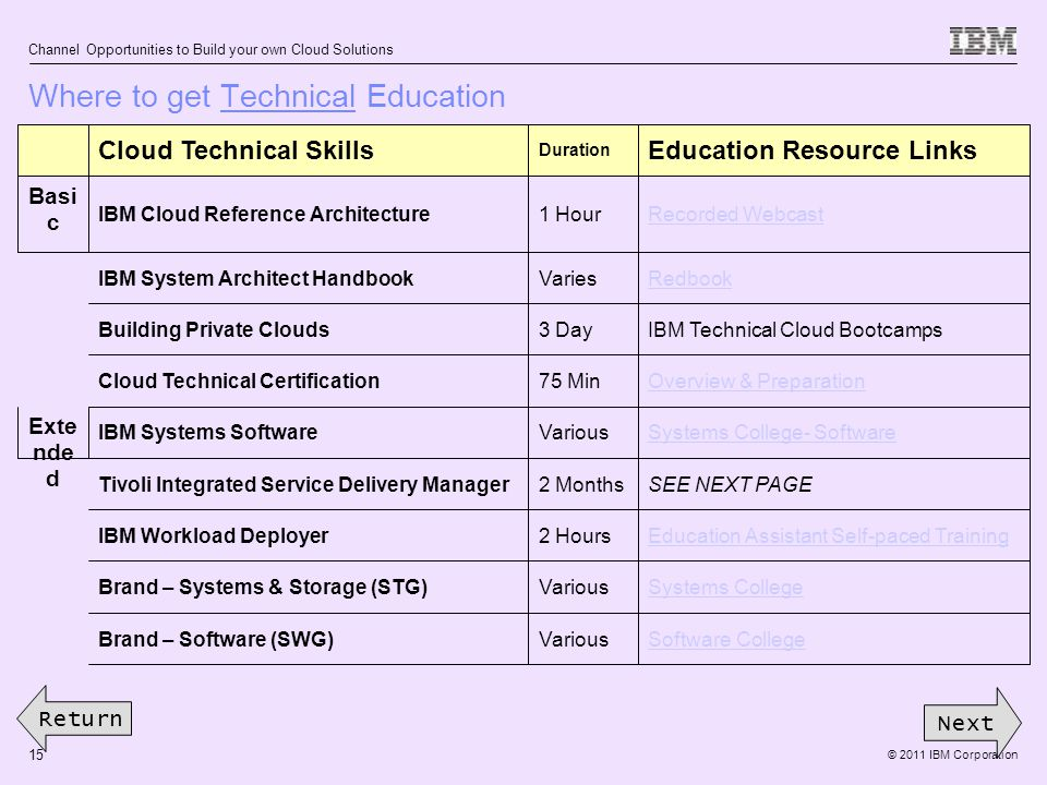 © 2011 IBM Corporation Channel Opportunities to Build your own Cloud Solutions 15 Where to get Technical Education Next Return