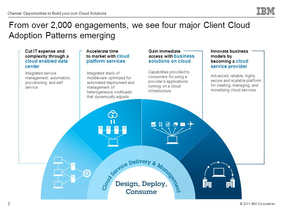 © 2011 IBM Corporation Channel Opportunities to Build your own Cloud Solutions 3 Cut IT expense and complexity through a cloud enabled data center Accelerate time to market with cloud platform services Innovate business models by becoming a cloud service provider Gain immediate access with business solutions on cloud Integrated stack of middleware optimized for automated deployment and management of heterogeneous workloads that dynamically adjusts Advanced, reliable, highly secure and scalable platform for creating, managing, and monetizing cloud services Integrated service management, automation, provisioning, and self service Capabilities provided to consumers for using a provider's applications running on a cloud infrastructure From over 2,000 engagements, we see four major Client Cloud Adoption Patterns emerging