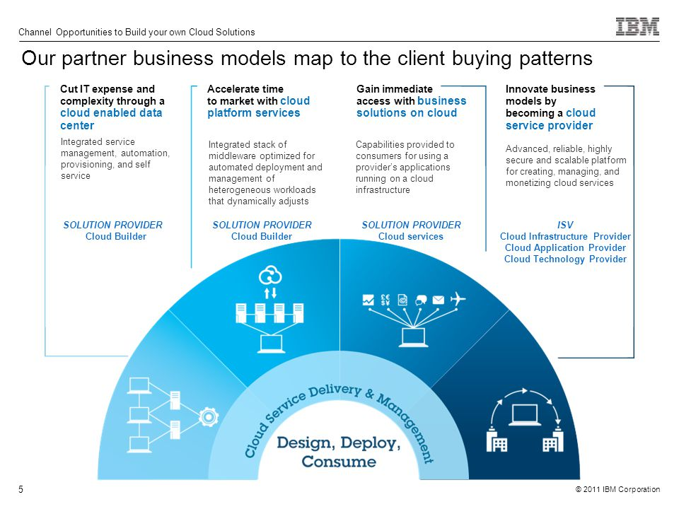 © 2011 IBM Corporation Channel Opportunities to Build your own Cloud Solutions 5 Cut IT expense and complexity through a cloud enabled data center Accelerate time to market with cloud platform services Innovate business models by becoming a cloud service provider Gain immediate access with business solutions on cloud Integrated stack of middleware optimized for automated deployment and management of heterogeneous workloads that dynamically adjusts Advanced, reliable, highly secure and scalable platform for creating, managing, and monetizing cloud services Integrated service management, automation, provisioning, and self service Capabilities provided to consumers for using a provider's applications running on a cloud infrastructure Our partner business models map to the client buying patterns SOLUTION PROVIDER Cloud services SOLUTION PROVIDER Cloud Builder SOLUTION PROVIDER Cloud Builder ISV Cloud Infrastructure Provider Cloud Application Provider Cloud Technology Provider