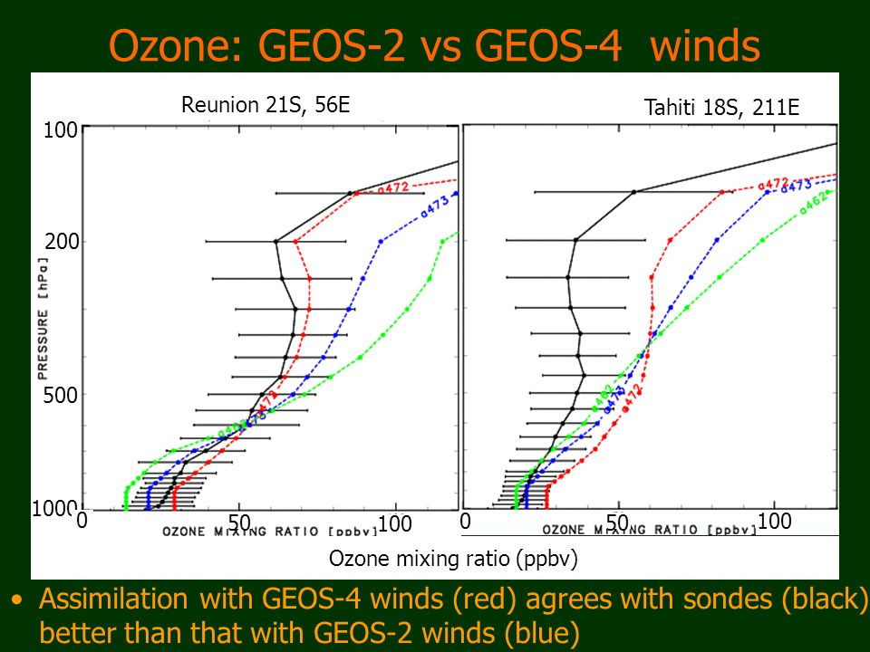 Ozone: GEOS-2 vs GEOS-4 winds Assimilation with GEOS-4 winds (red) agrees with sondes (black) better than that with GEOS-2 winds (blue) Tahiti 18S, 211E Reunion 21S, 56E 1000 200 500 100 50 100 0 0 Ozone mixing ratio (ppbv)