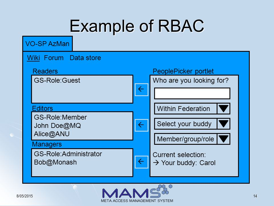 148/05/2015 META ACCESS MANAGEMENT SYSTEM Example of RBAC VO-SP AzMan Data store ForumWiki GS-Role:Guest GS-Role:Member John Doe@MQ Alice@ANU GS-Role:Administrator Bob@Monash Readers Editors Managers Who are you looking for.
