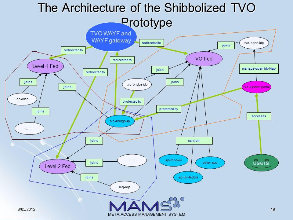 198/05/2015 META ACCESS MANAGEMENT SYSTEM The Architecture of the Shibbolized TVO Prototype tvo-bridge-sp tvo-bridge-idp protected by VO Fed tvo-system-portal tvo-open-idp TVO WAYF and WAYF gateway Level-1 Fed Level-2 Fed Idp-ldap …...