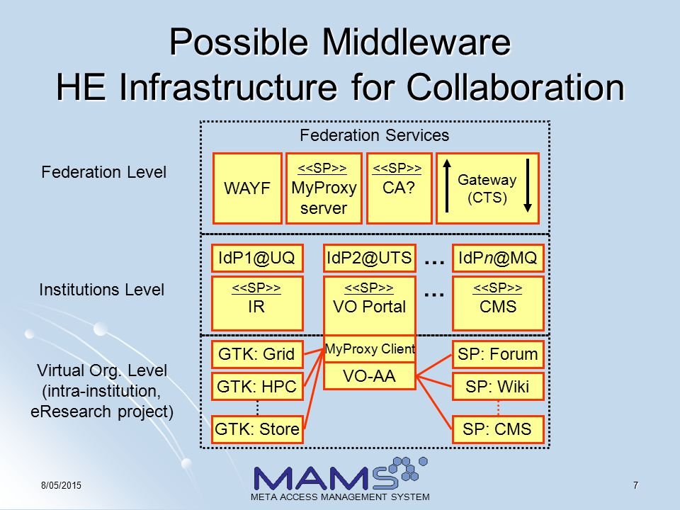 78/05/2015 META ACCESS MANAGEMENT SYSTEM Possible Middleware HE Infrastructure for Collaboration WAYF > CA.