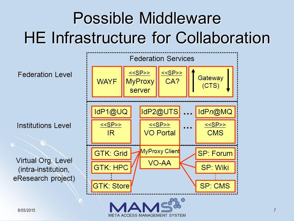 88/05/2015 META ACCESS MANAGEMENT SYSTEM IAM Suite GridSphere Federation SP GroupModule VO-IdP VO-WAYF AuthN IM Fedora (internal or external, e.g.