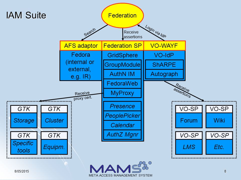 98/05/2015 META ACCESS MANAGEMENT SYSTEM TVO Conceptual Model