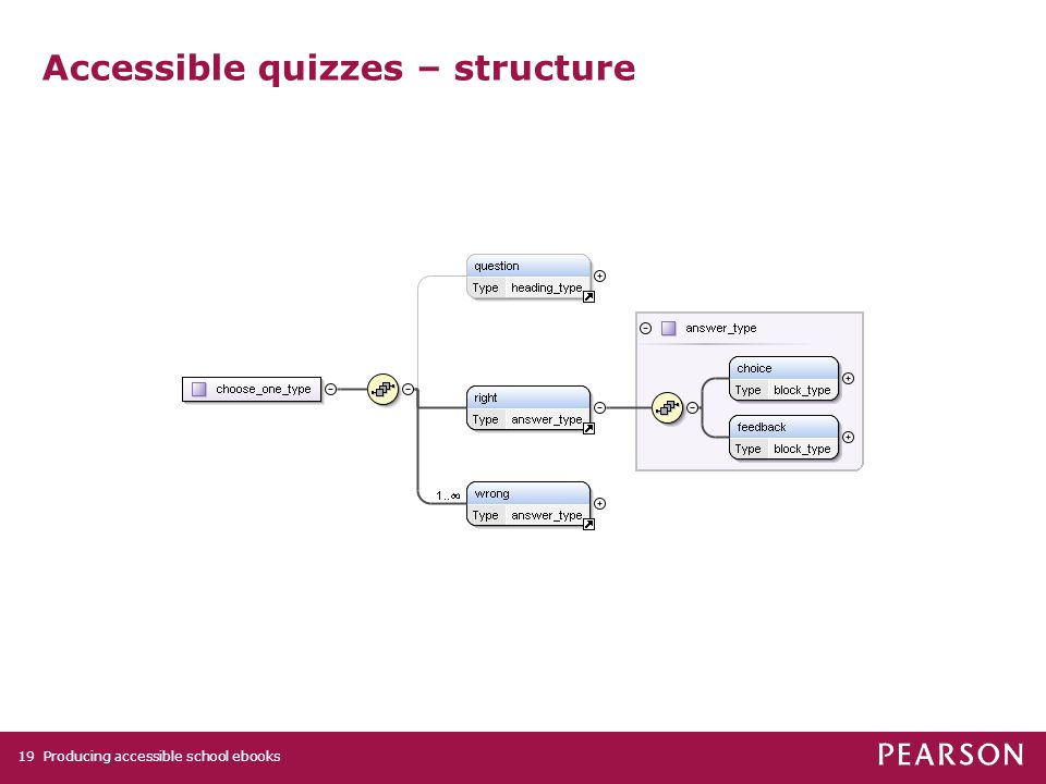 Producing accessible school ebooks19 Accessible quizzes – structure
